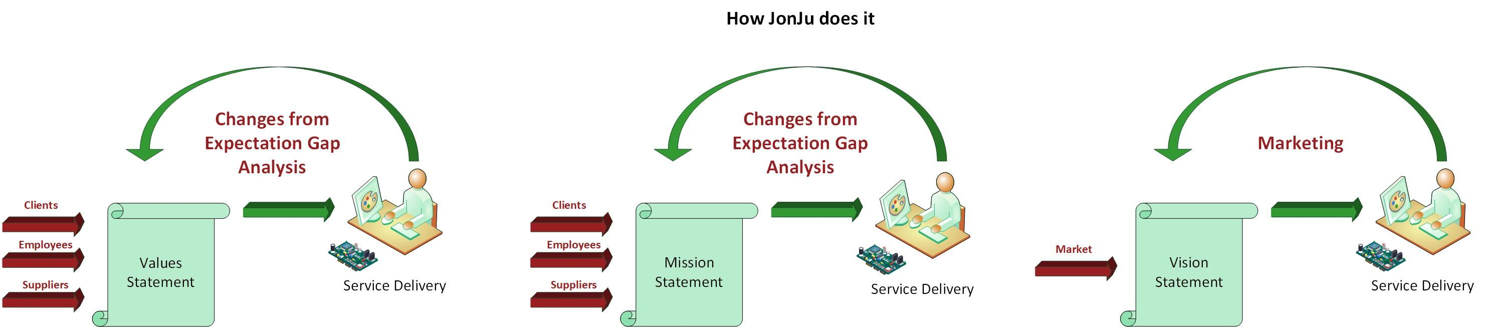 Image showing how JonJu delivers its values
